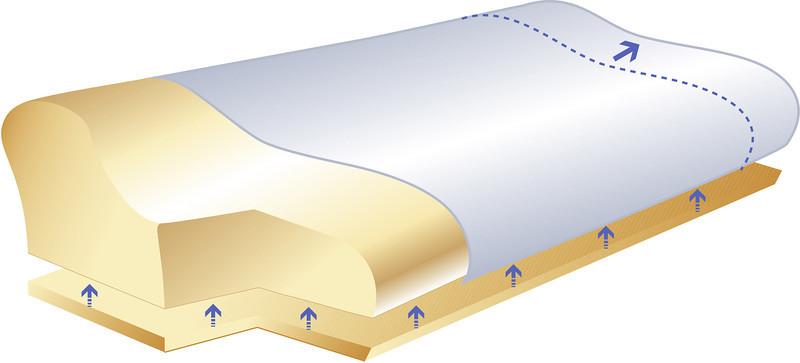 działanie poduszki ortopedycznej